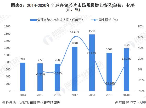 图表3:2014-2020年全球存储芯片市场规模增长情况(单位:亿美元,%)