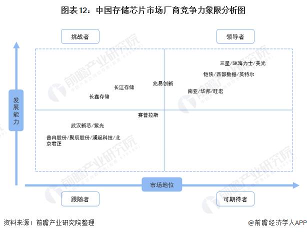 图表12:中国存储芯片市场厂商竞争力象限分析图