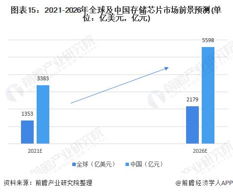 图表15:2021-2026年全球及中国存储芯片市场前景预测(单位:亿美元,亿元)