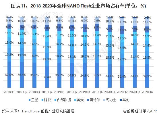 图表11:2018-2020年全球NAND Flash企业市场占有率(单位:%)