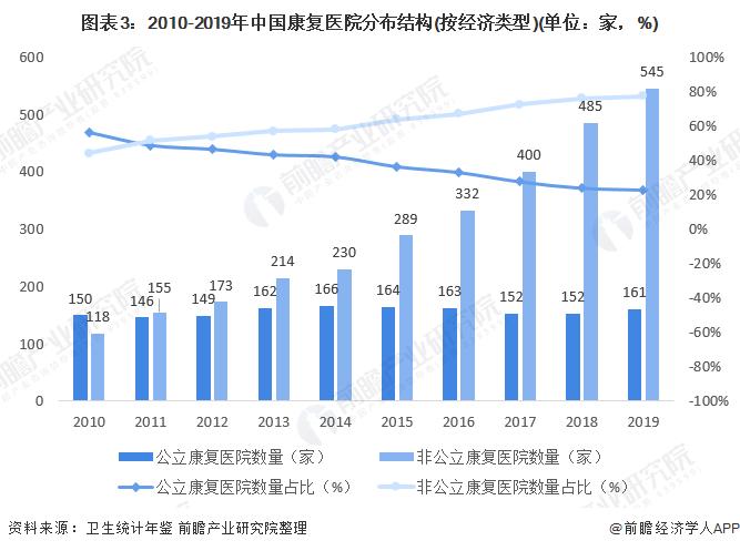 图表3:2010-2019年中国康复医院分布结构(按经济类型)(单位:家,%)