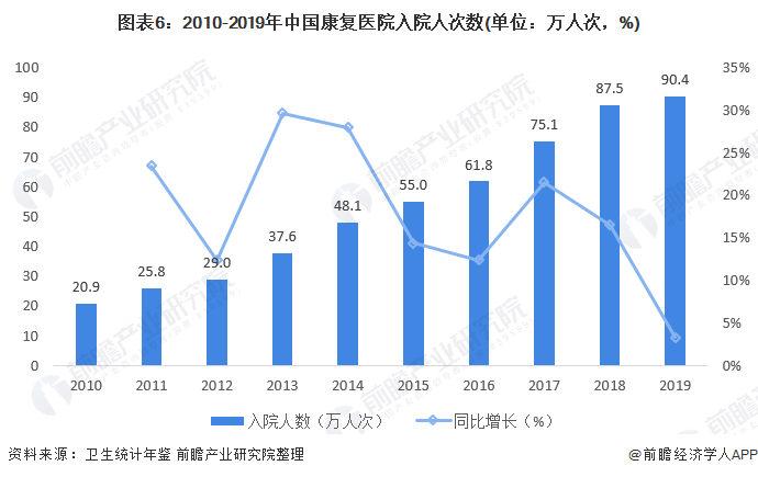 图表6:2010-2019年中国康复医院入院人次数(单位:万人次,%)
