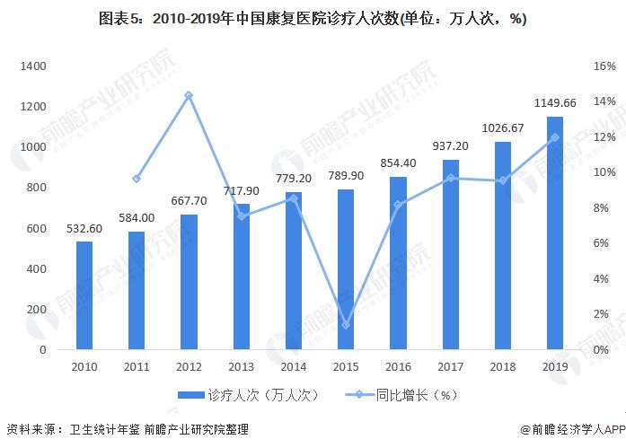 图表5:2010-2019年中国康复医院诊疗人次数(单位:万人次,%)