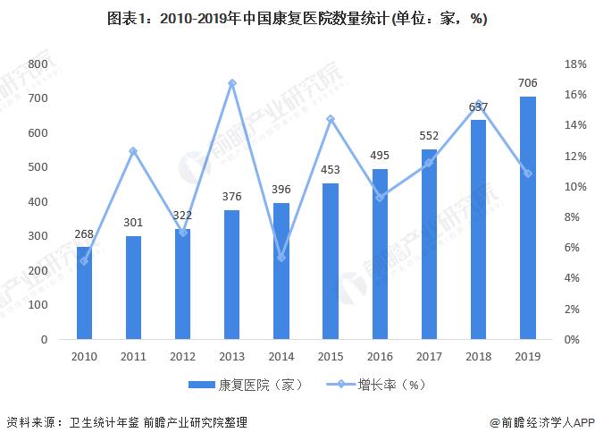 图表1:2010-2019年中国康复医院数量统计(单位:家,%)