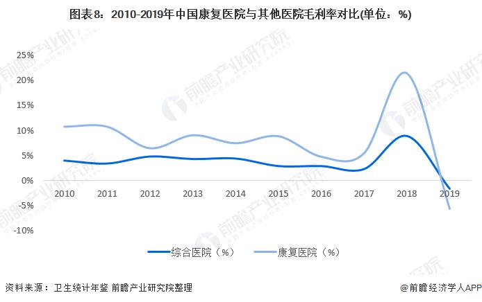 图表8:2010-2019年中国康复医院与其他医院毛利率对比(单位:%)