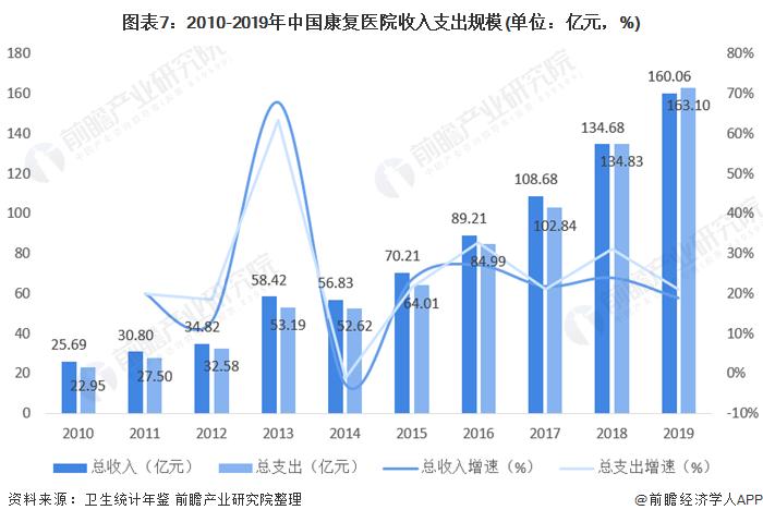 图表7:2010-2019年中国康复医院收入支出规模(单位:亿元,%)