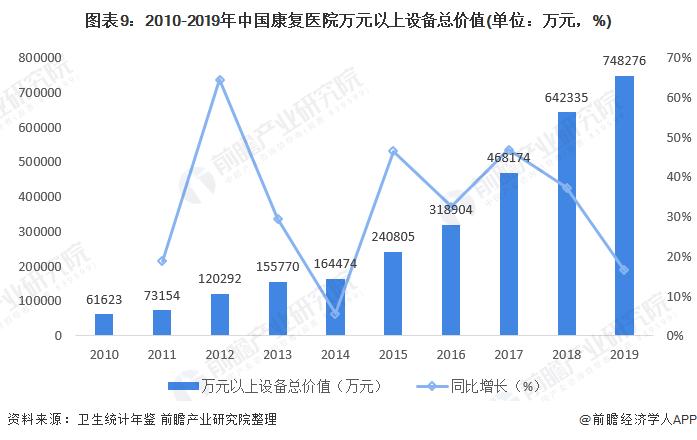 图表9:2010-2019年中国康复医院万元以上设备总价值(单位:万元,%)