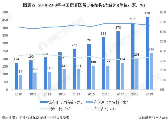 图表2:2010-2019年中国康复医院分布结构(按城乡)(单位:家,%)