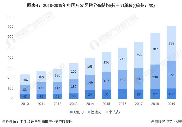 图表4:2010-2019年中国康复医院分布结构(按主办单位)(单位:家)