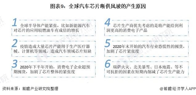 图表9:全球汽车芯片断供风波的产生原因