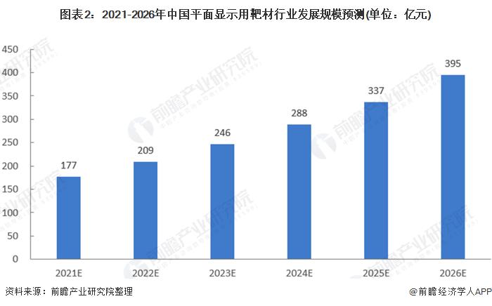 图表2:2021-2026年中国平面显示用靶材行业发展规模预测(单位:亿元)