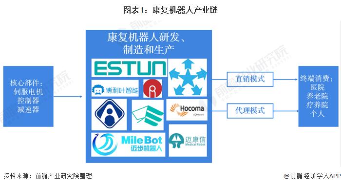 图表1:康复机器人产业链