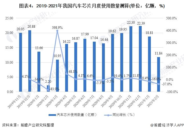 图表4:2019-2021年我国汽车芯片月度使用数量测算(单位:亿颗,%)