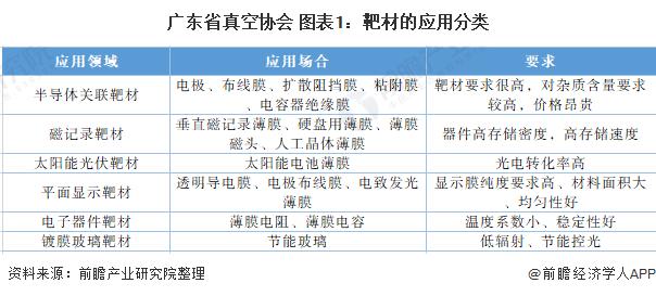 广东省真空协会 图表1:靶材的应用分类