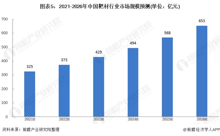 图表5:2021-2026年中国靶材行业市场规模预测(单位:亿元)