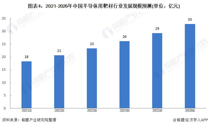 图表4:2021-2026年中国半导体用靶材行业发展规模预测(单位:亿元)