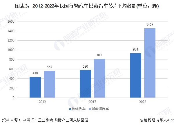 图表3:2012-2022年我国每辆汽车搭载汽车芯片平均数量(单位:颗)