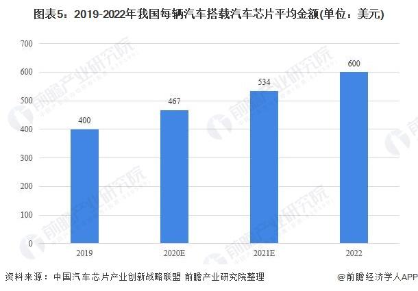 图表5:2019-2022年我国每辆汽车搭载汽车芯片平均金额(单位:美元)