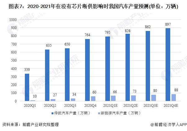 图表7:2020-2021年在没有芯片断供影响时我国汽车产量预测(单位:万辆)