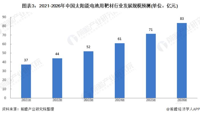 图表3:2021-2026年中国太阳能电池用靶材行业发展规模预测(单位:亿元)