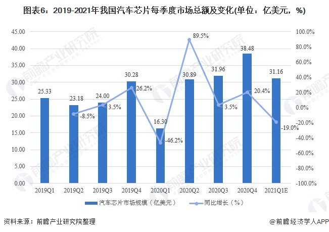 图表6:2019-2021年我国汽车芯片每季度市场总额及变化(单位:亿美元,%)
