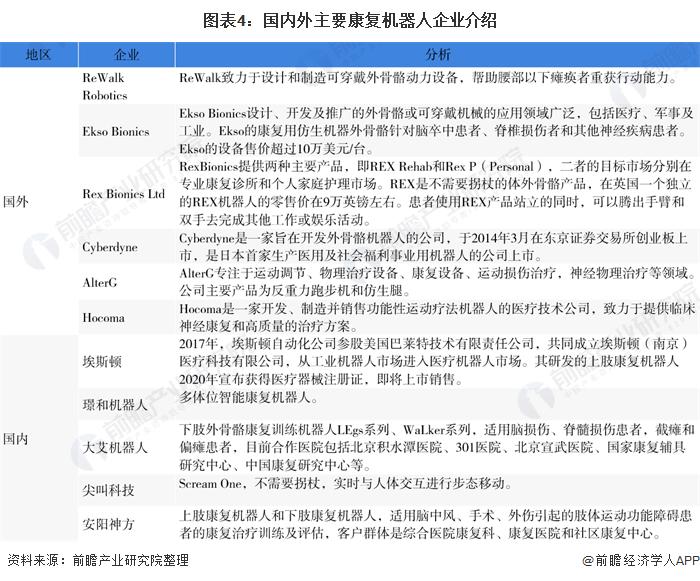 图表4:国内外主要康复机器人企业介绍