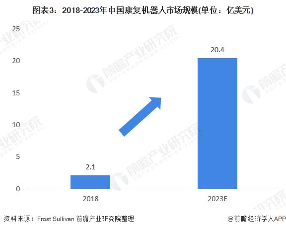 图表3:2018-2023年中国康复机器人市场规模(单位:亿美元)