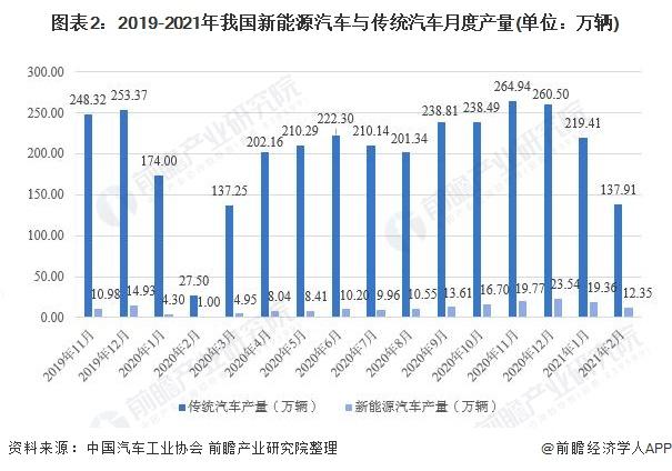图表2:2019-2021年我国新能源汽车与传统汽车月度产量(单位:万辆)