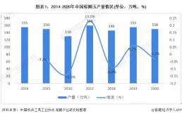 2021年中国棕刚玉行业进出口现状分析