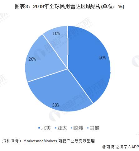图表3:2019年全球民用雷达区域结构(单位:%)