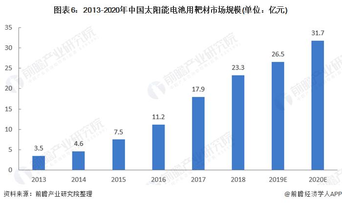 图表6:2013-2020年中国太阳能电池用靶材市场规模(单位:亿元)