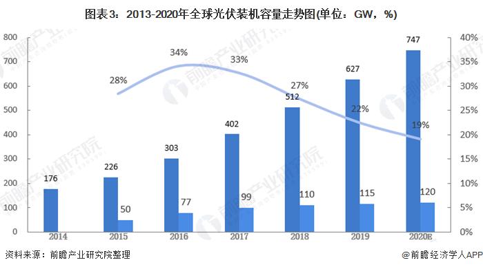 图表3:2013-2020年全球光伏装机容量走势图(单位:GW,%)
