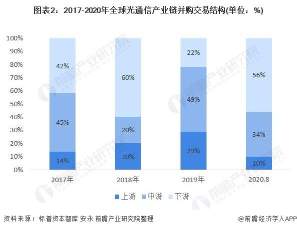 图表2:2017-2020年全球光通信产业链并购交易结构(单位:%)