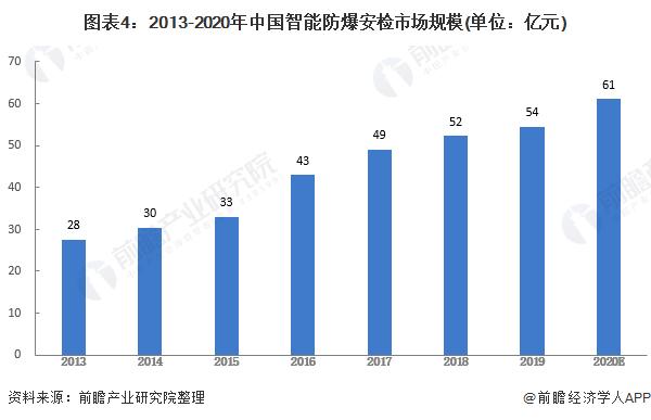 图表4:2013-2020年中国智能防爆安检市场规模(单位:亿元)
