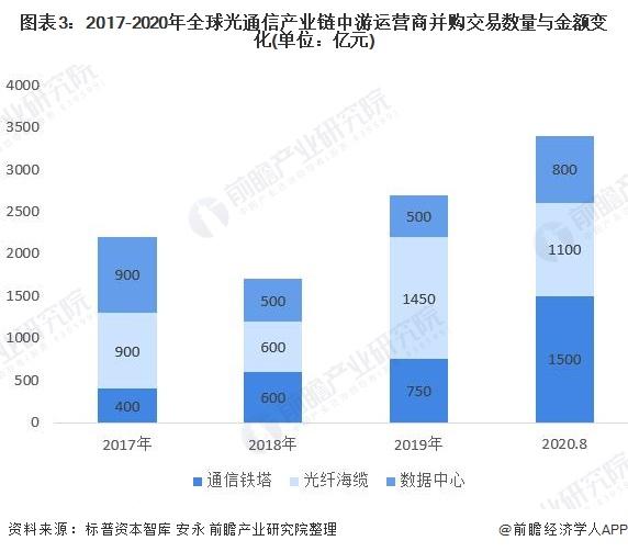 图表3:2017-2020年全球光通信产业链中游运营商并购交易数量与金额变化(单位:亿元)