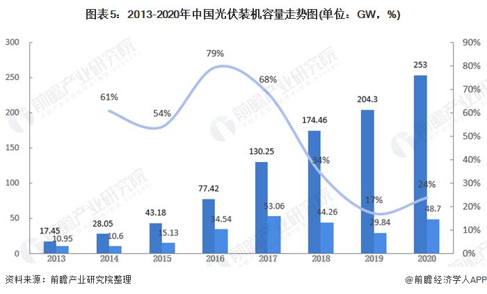 图表5:2013-2020年中国光伏装机容量走势图(单位:GW,%)