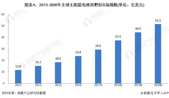 图表4:2013-2020年全球太阳能电池用靶材市场规模(单位:亿美元)
