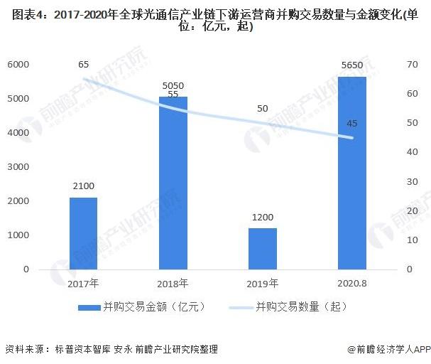 图表4:2017-2020年全球光通信产业链下游运营商并购交易数量与金额变化(单位:亿元,起)
