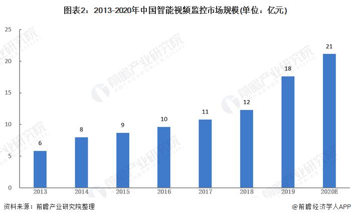 图表2:2013-2020年中国智能视频监控市场规模(单位:亿元)