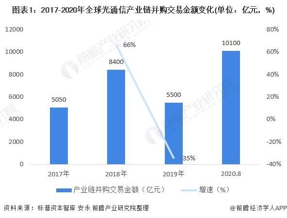 图表1:2017-2020年全球光通信产业链并购交易金额变化(单位:亿元,%)