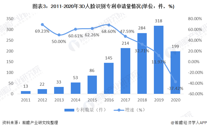 图表3:2011-2020年3D人脸识别专利申请量情况(单位:件,%)