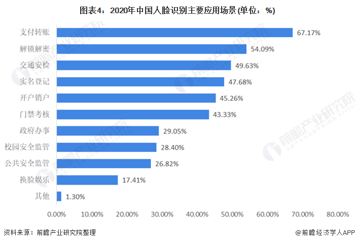 图表4:2020年中国人脸识别主要应用场景(单位:%)