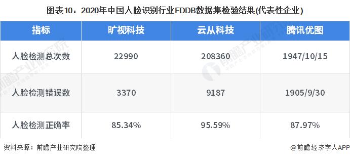 图表10:2020年中国人脸识别行业FDDB数据集检验结果(代表性企业)