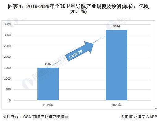 图表4:2019-2029年全球卫星导航产业规模及预测(单位:亿欧元,%)
