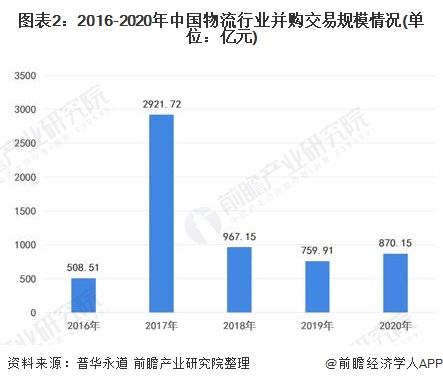 图表2:2016-2020年中国物流行业并购交易规模情况(单位:亿元)