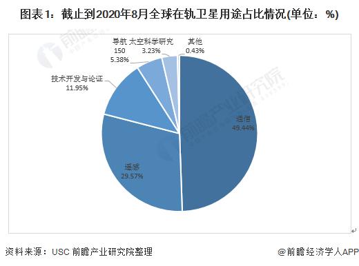 图表1:截止到2020年8月全球在轨卫星用途占比情况(单位:%)