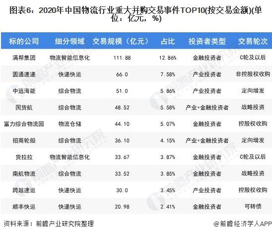 图表6:2020年中国物流行业重大并购交易事件TOP10(按交易金额)(单位:亿元,%)