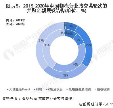 图表5:2019-2020年中国物流行业按交易轮次的并购金额规模结构(单位:%)