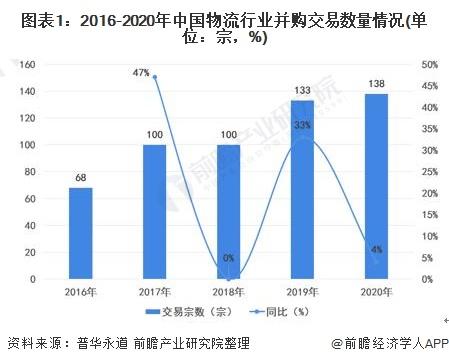图表1:2016-2020年中国物流行业并购交易数量情况(单位:宗,%)