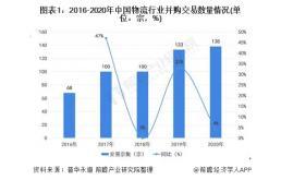 2020年中国物流行业并购交易情况及发展趋势分析 大中型交易占主流